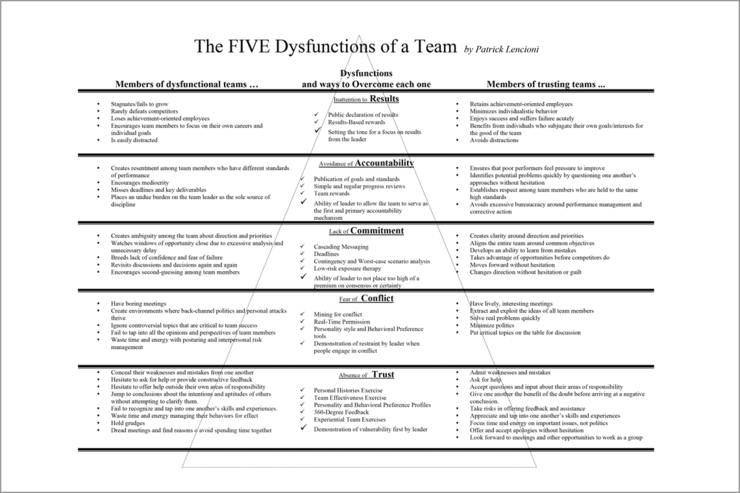 5 Dysfunctions of a team chart